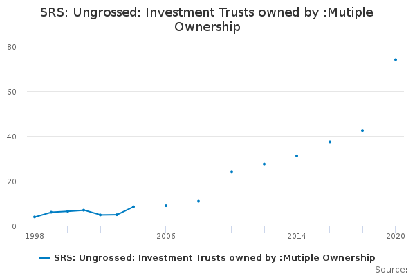 SRS: Ungrossed: Investment Trusts owned by :Mutiple Ownership