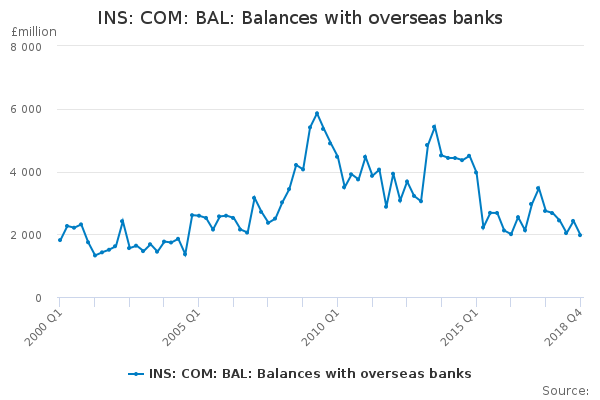 INS: COM: BAL: Balances with overseas banks