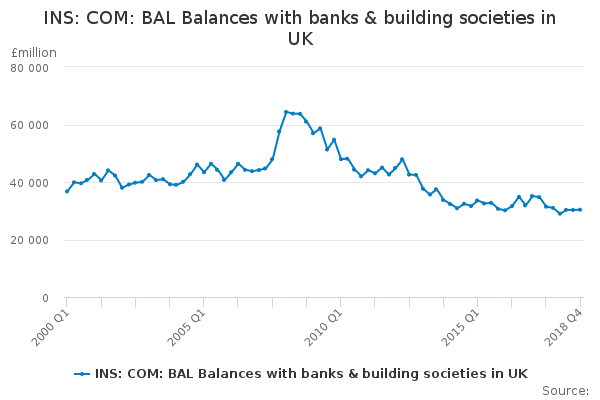 INS: COM: BAL Balances with banks & building societies in UK