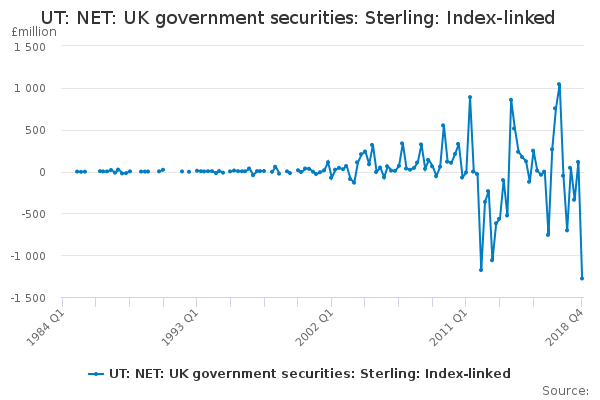 UT: NET: UK government securities: Sterling: Index-linked