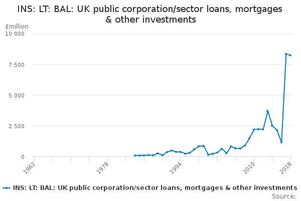 INS: LT: BAL: UK public corporation/sector loans, mortgages & other investments