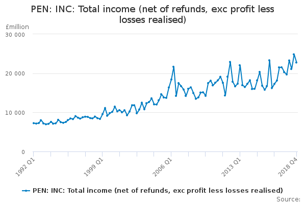 PEN: INC: Total income (net of refunds, exc profit less losses realised)