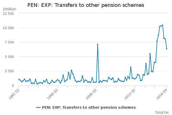 PEN: EXP: Transfers to other pension schemes