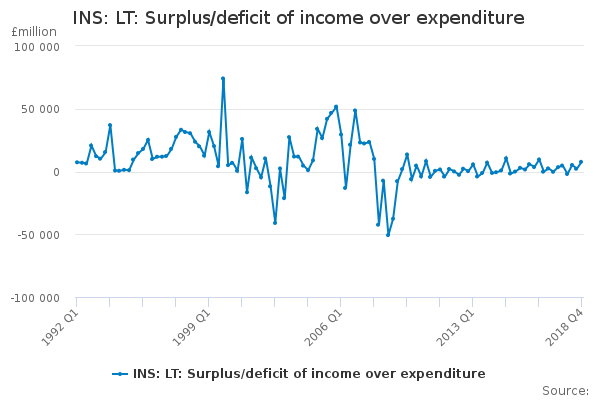 INS: LT: Surplus/deficit of income over expenditure