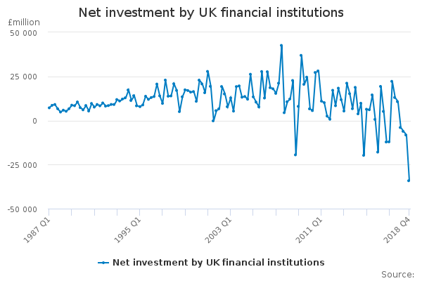 Net investment by UK financial institutions