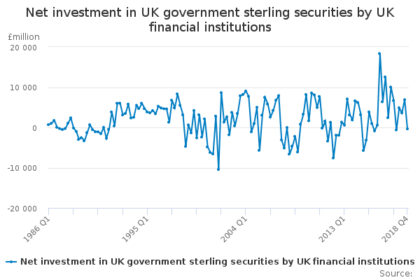 Net investment in UK government sterling securities by UK financial institutions