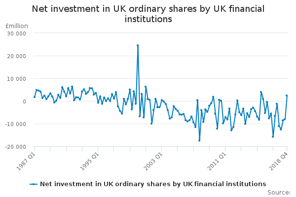 Net investment in UK ordinary shares by UK financial institutions