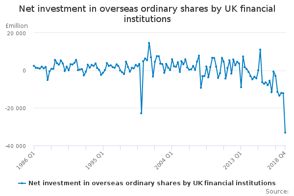 Net investment in overseas ordinary shares by UK financial institutions