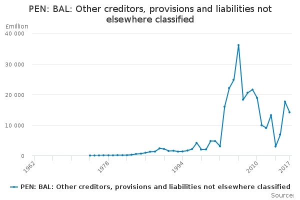 PEN: BAL: Other creditors, provisions and liabilities not elsewhere classified