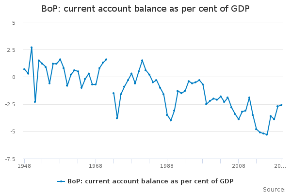 BoP: current account balance as per cent of GDP
