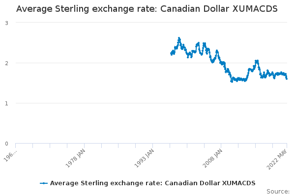 Average Sterling exchange rate: Canadian Dollar
