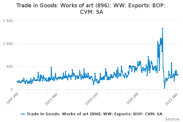 Trade in Goods: Works of art (896): WW: Exports: BOP: CVM: SA