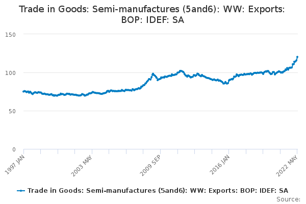 Trade in Goods: Semi-manufactures (5and6): WW: Exports: BOP: IDEF: SA