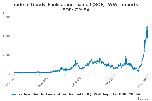 e6b9416ca Trade in Goods  Fuels other than oil (3OF)  WW  Imports  BOP  CP  SA ...