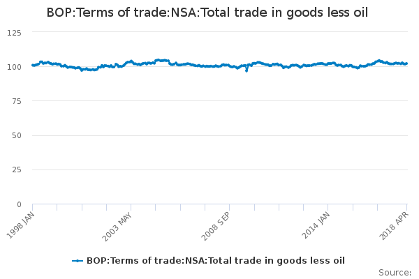 BOP:Terms of trade:NSA:Total trade in goods less oil