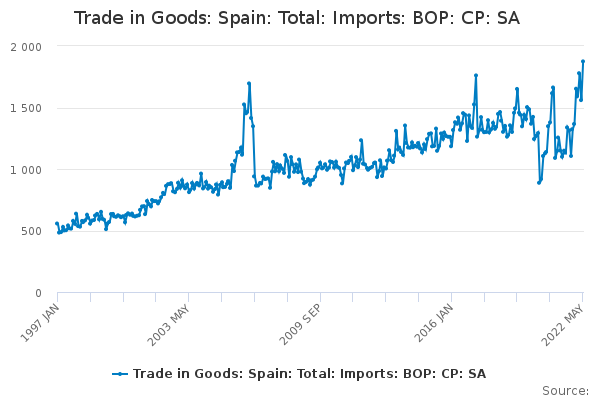 d33588d34 Trade in Goods  Spain  Total  Imports  BOP  CP  SA - Office for ...