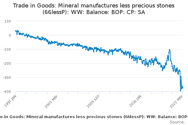 BOP:Trade in Goods:Mineral manufactures less precious stones: Balance: CP SA £m