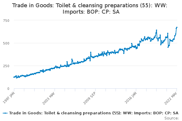 Trade in Goods: Toilet & cleansing preparations (55): WW: Imports: BOP: CP: SA
