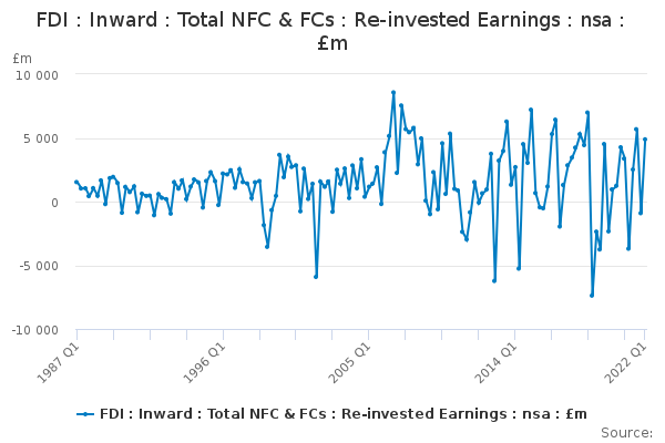 FDI : Inward : Total NFC & FCs : Re-invested Earnings : nsa : £m