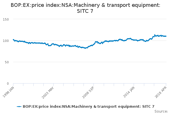 BOP:EX:price index:NSA:Machinery & transport equipment: SITC 7