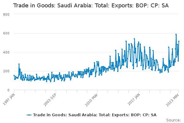 Trade in Goods: Saudi Arabia: Total: Exports: BOP: CP: SA - Office