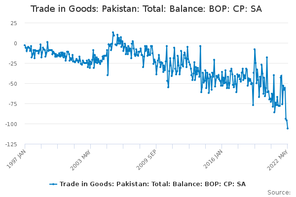 Trade in Goods: Pakistan: Total: Balance: BOP: CP: SA