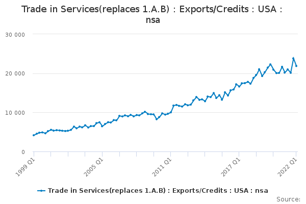 Trade in Services(replaces 1.A.B) : Exports/Credits : USA : nsa