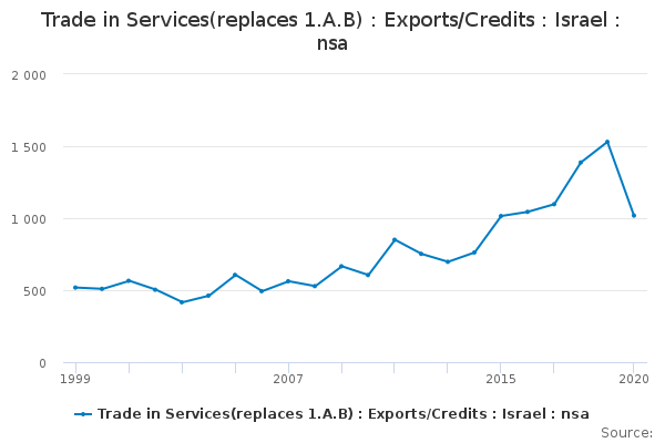 Trade in Services(replaces 1 A B) : Exports/Credits : Israel : nsa