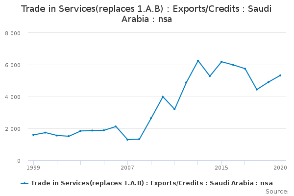 Trade in Services(replaces 1 A B) : Exports/Credits : Saudi Arabia