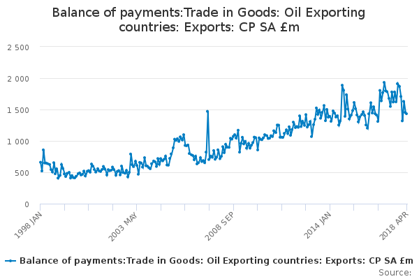 Balance of payments:Trade in Goods: Oil Exporting countries