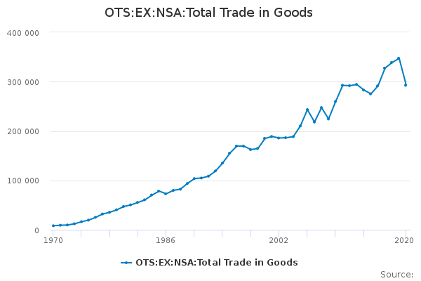 OTS:EX:NSA:Total Trade in Goods - Office for National Statistics