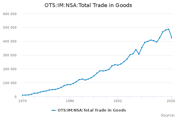 OTS:IM:NSA:Total Trade in Goods - Office for National Statistics