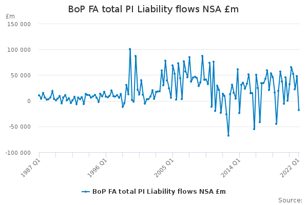 BoP FA total PI Liability flows NSA £m