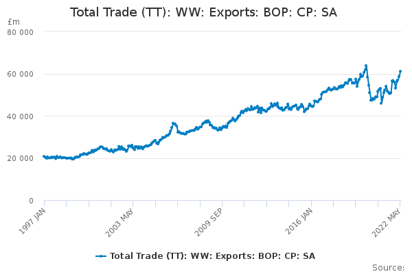 Balance of Payments: Trade in Goods & Services: Total exports: CP SA £m