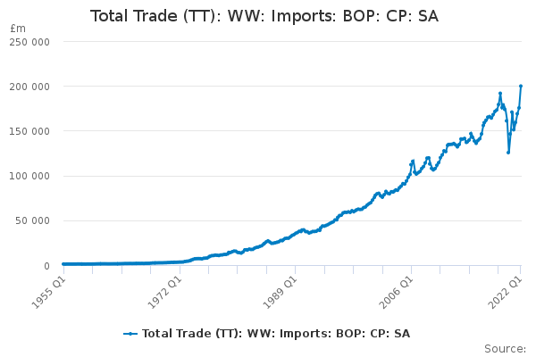 Balance of Payments: Trade in Goods & Services: Total imports: CP SA £m