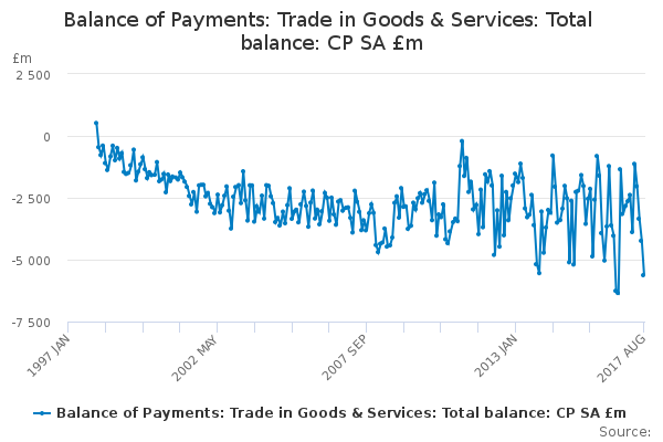Balance of Payments: Trade in Goods & Services: Total balance: CP SA £m