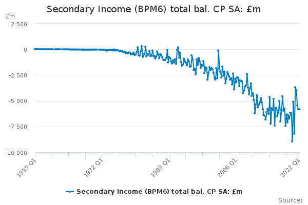 Secondary Income (BPM6) total bal. CP SA: £m