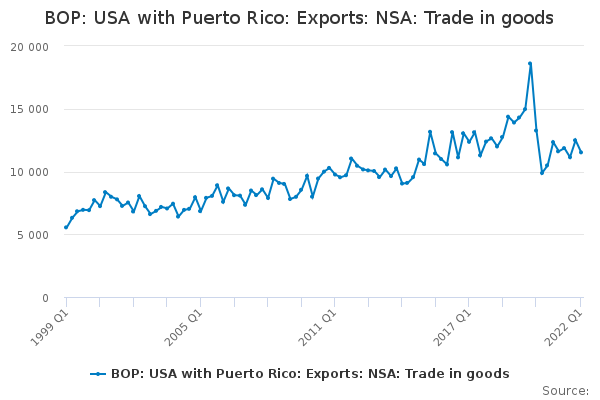 BOP: USA with Puerto Rico: Exports: NSA: Trade in goods