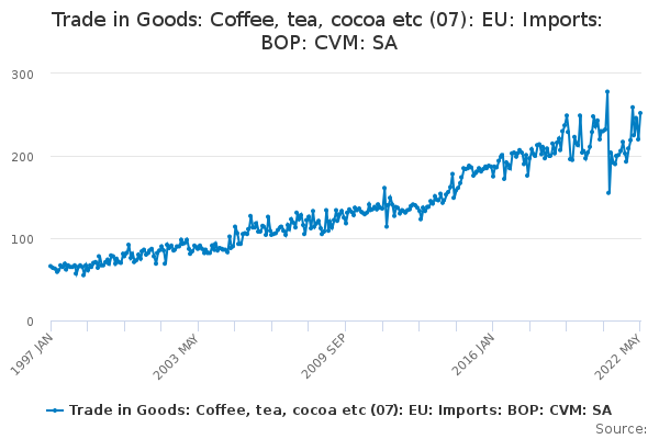 Trade in Goods: Coffee, tea, cocoa etc (07): EU: Imports: BOP: CVM: SA