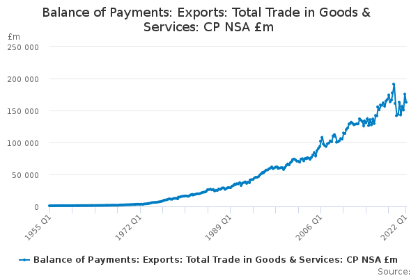 Balance of Payments: Exports: Total Trade in Goods & Services: CP NSA £m