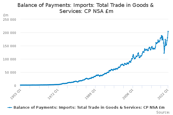 Balance of Payments: Imports: Total Trade in Goods & Services: CP NSA £m