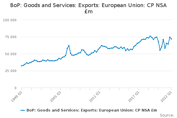 BoP: Goods and Services: Exports: European Union: CP NSA £m