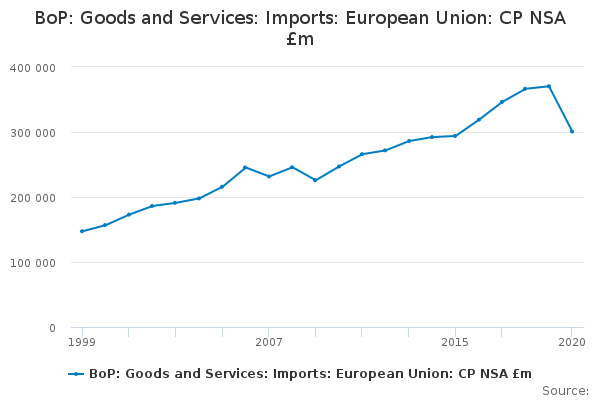 BoP: Goods and Services: Imports: European Union: CP NSA £m
