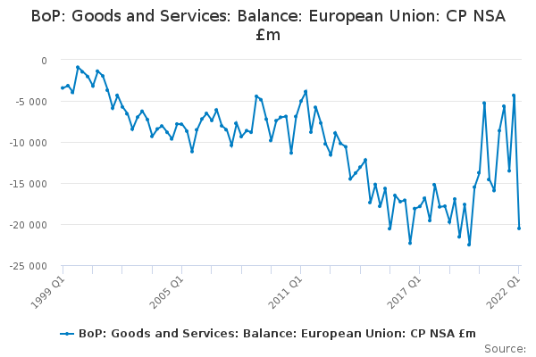 BoP: Goods and Services: Balance: European Union: CP NSA £m
