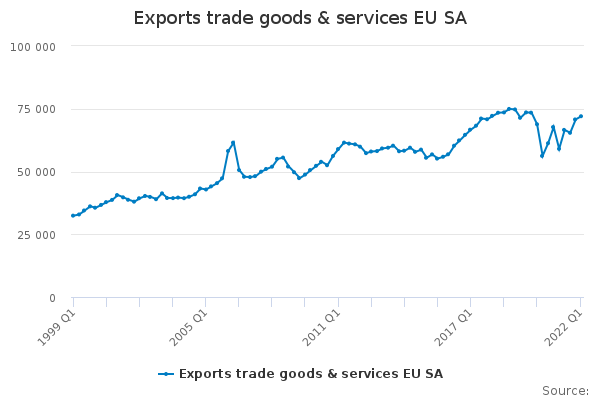 Exports trade goods & services EU SA