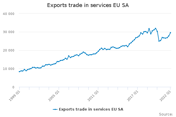 Exports trade in services EU28 SA