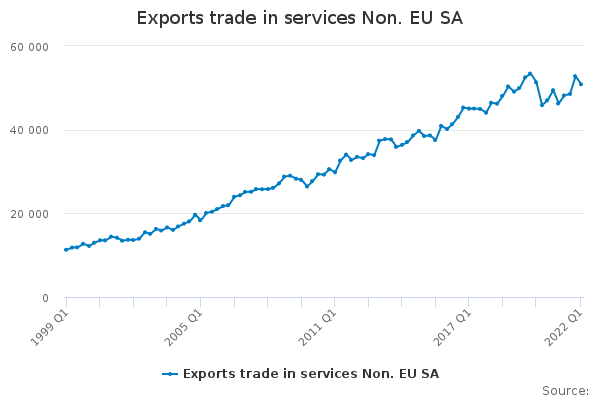 Exports trade in services Non. EU28 SA