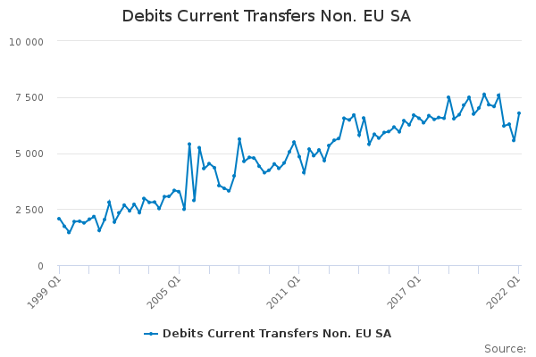 Debits Current Transfers Non. EU SA