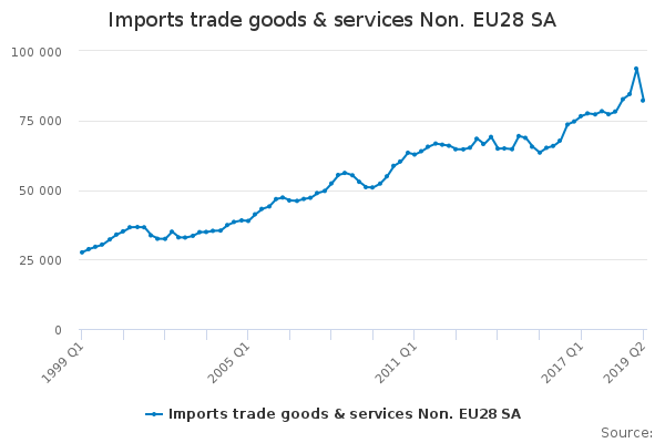 Imports trade goods & services Non. EU28 SA