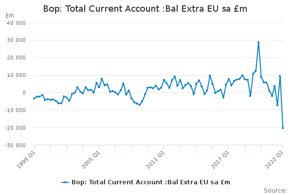 Bop: Total Current Account :Bal Extra EU sa £m